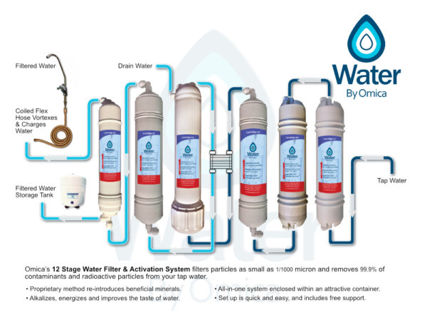 Water By Omica Organics | Reverse Osmosis RO Water Filter Flow Diagram v3