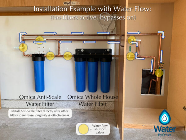 Water by Omica Water Flow Installation | Whole House Off, Anti-Scale Off, Bypasses On